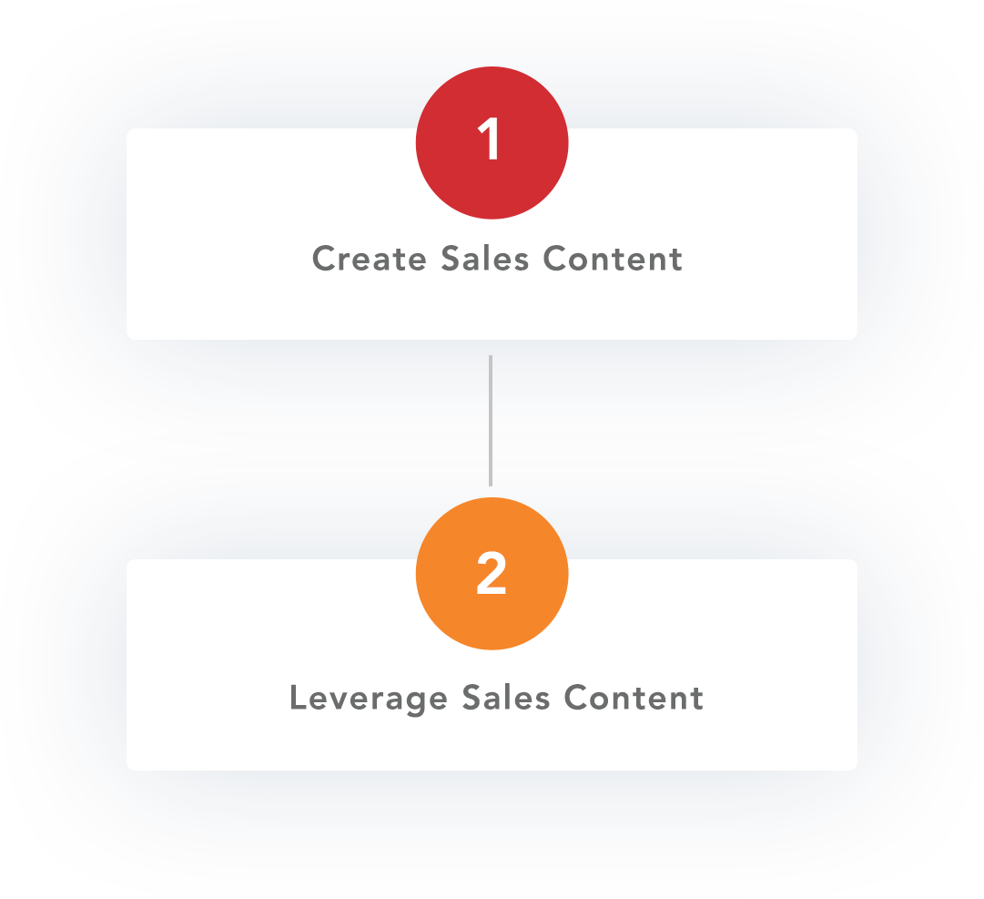 sales-enablement-Steps